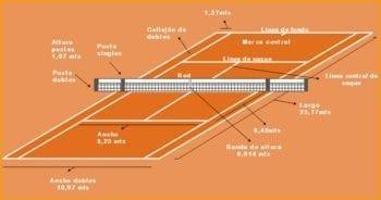 Las reglas del tenis ( medidas de la pista de tenis o cancha de tenis )